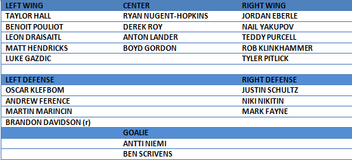 projected 2014-15 lineup