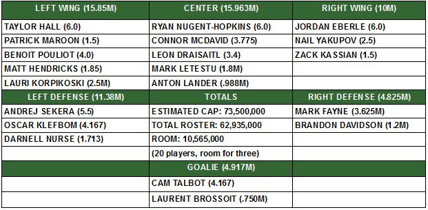 Current-oilers-roster