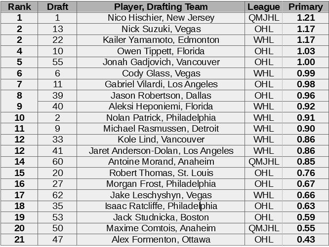 2017-draft-forwards-primary