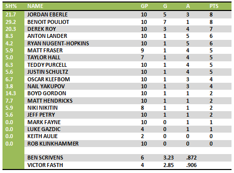 OILERS BOXCARS LAST 10