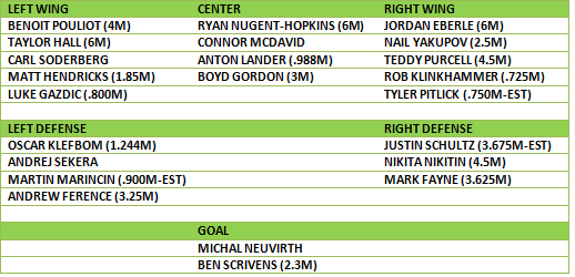 OILERS PROJECTED DEPTH CHART 2015-16