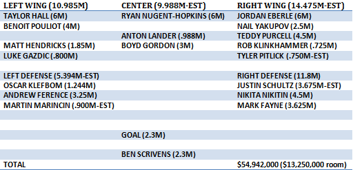 oilers current roster plus cap apr 13