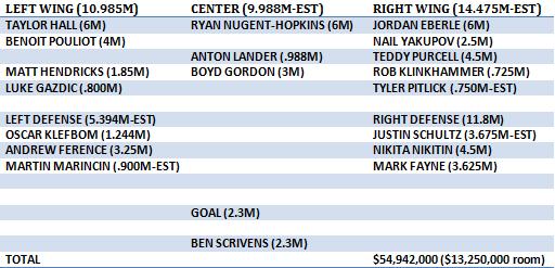 oilers current roster plus cap apr 13