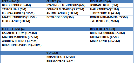 OILERS 15-16 PROJECTED
