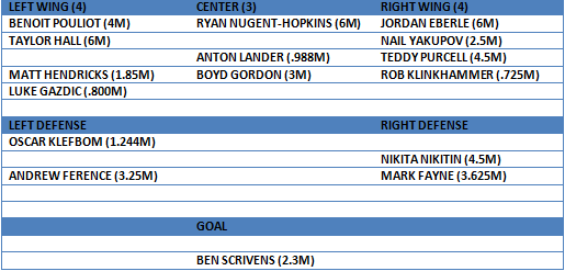 oilers 15-16 depth chart