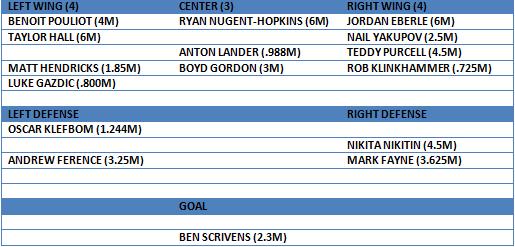 oilers 15-16 depth chart