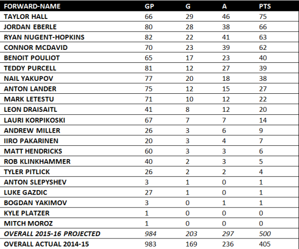 FORWARDS RE 2015-16