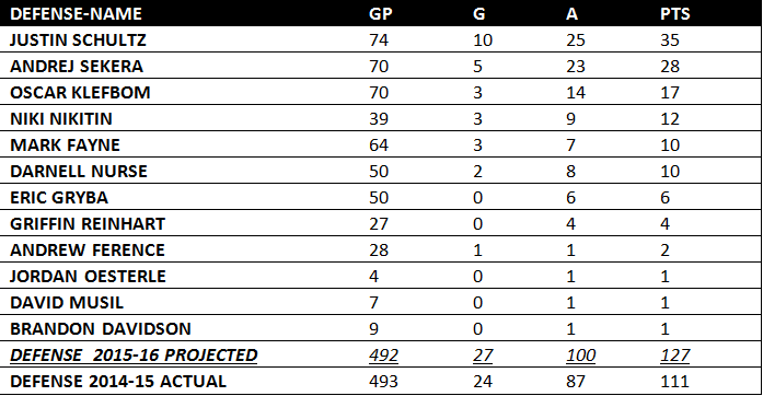 defense projected 2015-16