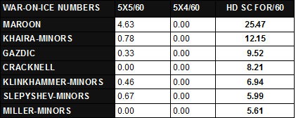FORWARDS SMALL SAMPLE SIZE HDSC60