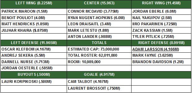 OILERS JUNE 30 DEPTH CHART