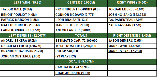 OILERS PROJECTED ROSTER FATHERS DAY