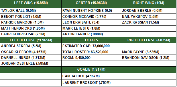 oilers current roster and cap