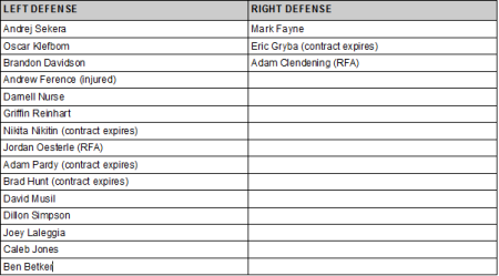 oilers defense depth lefty-righty