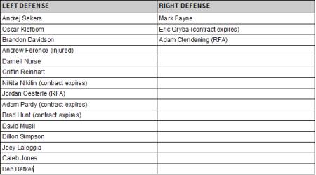 oilers defense depth lefty-righty