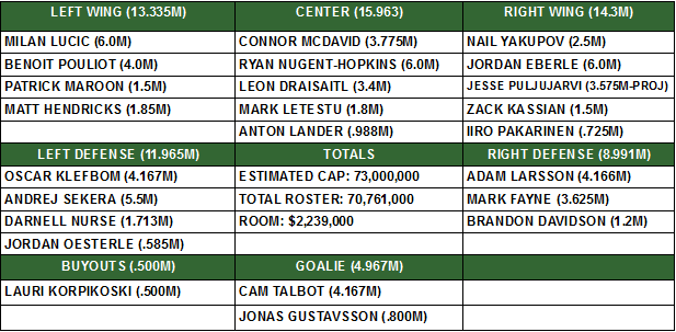 projected oilers july 4