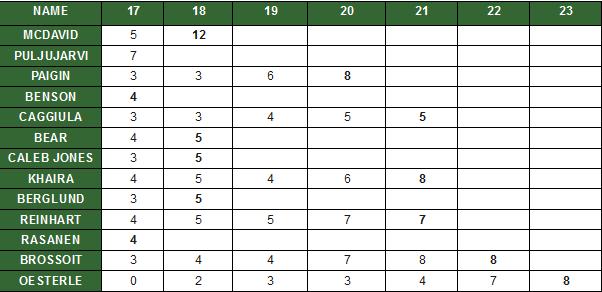 Ranking-system