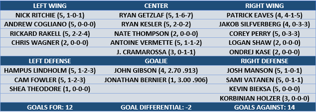 Anaheim-scoring-v-oilers