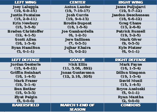 Bakersfield-march-1-end-season