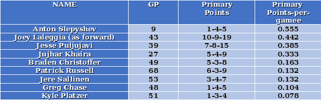 Ahl-forwards-primary-points