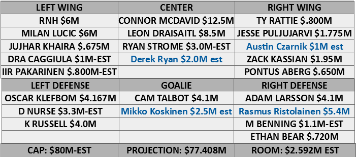 Oilers-with-expensive-goalie