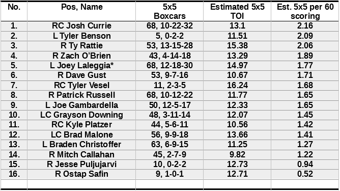 Bakersfield-forwards-17-18