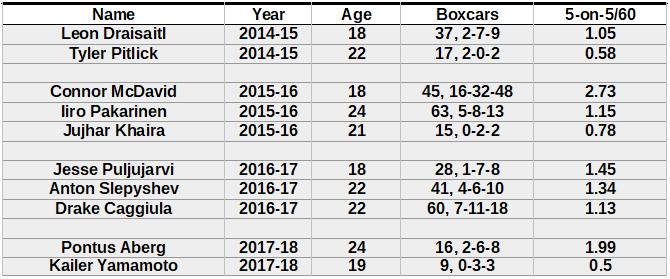 Rookie-forwards-2014-through-2018